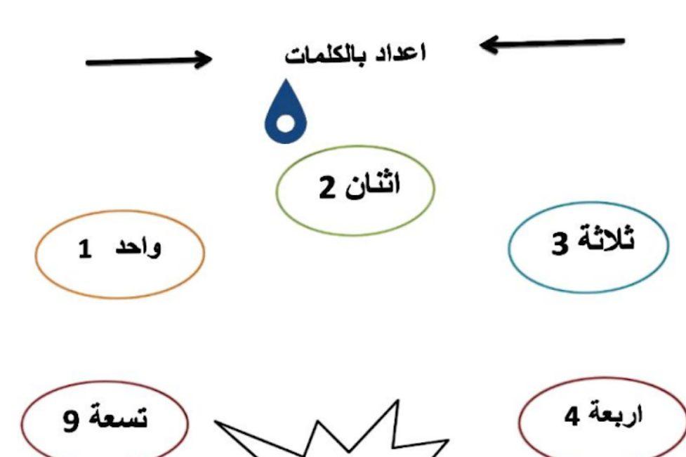 اوراق عمل رياضيات الصف الاول الفصل الثاني