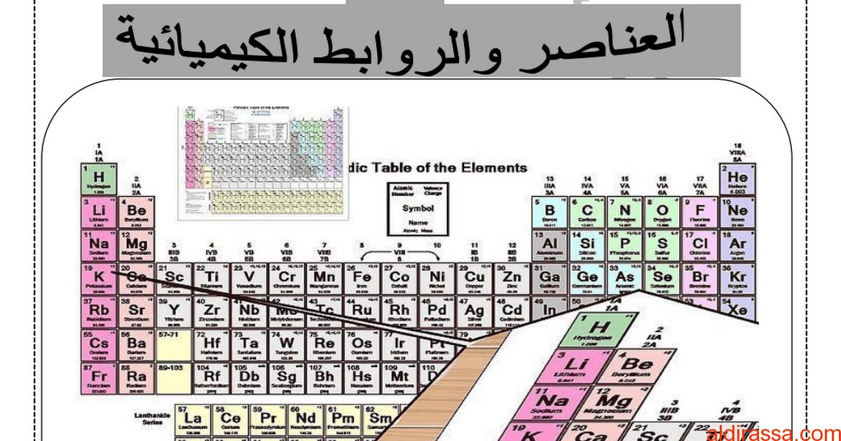 ملخص الوحدة الثانية العناصر والروابط الكيميائية علوم الصف الثامن الفصل الاول