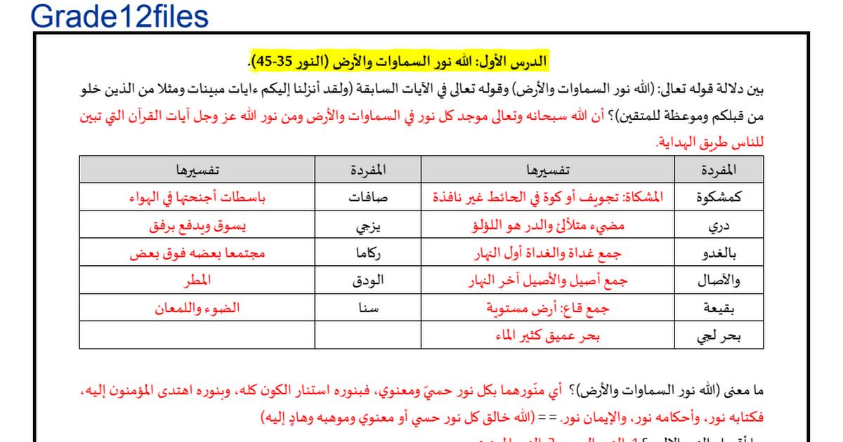 تلخيص دروس الفصل الثالث التربية الإسلامية للصف الثاني عشر