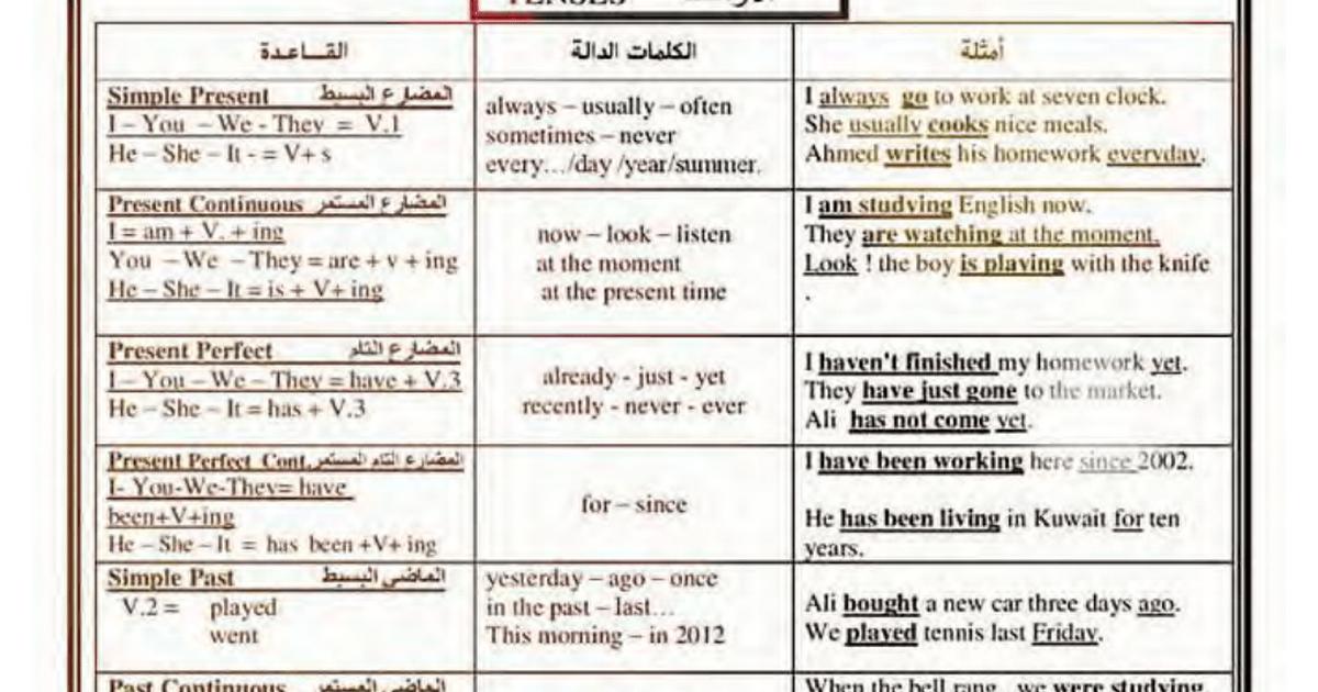 شرح ملخص لجميع قواعد اللغه الانجليزيه الهامة لطلاب الصف السادس