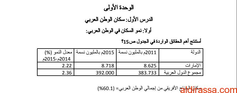 الصف التاسع الفصل الثاني دراسات اجتماعية ملخص الوحدة الأولى والثانية سكان الوطن العربي و خليجنا العربي