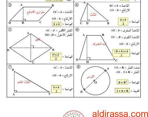 قوانين المساحات والحجوم لبعض الأشكال الهندسية رياضيات الصف السابع الفصل الثالث