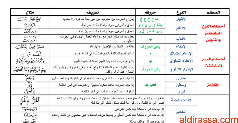 ملخص أحكام التجويد تربية إسلامية