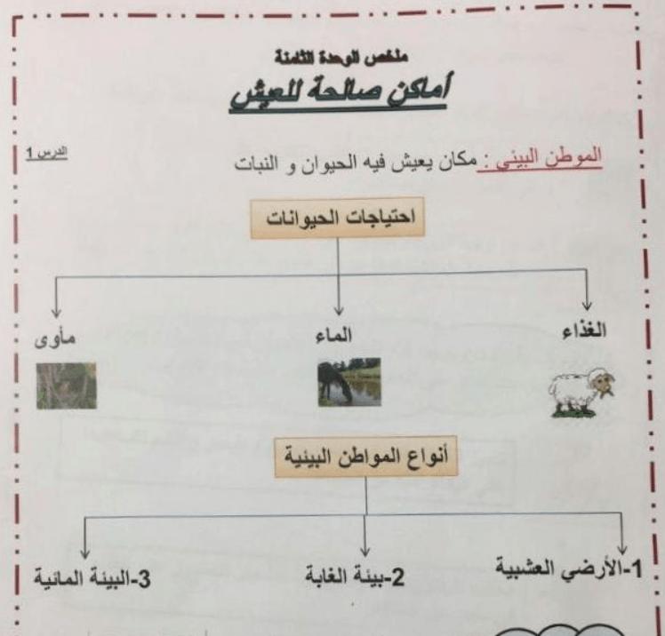 ملخص اماكن صالحة للعيش علوم للصف الاول الفصل الثاني 2017-2018